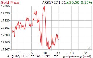 1 giorno oro prezzo al grammo in Pesos argentini