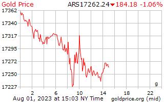 1 día de oro precio por gramo en Pesos Argentinos