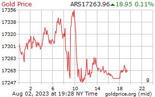1 dag goud prijs per Gram in Argentijnse peso