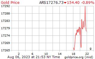 1 天黃金價格每克在阿根廷比索