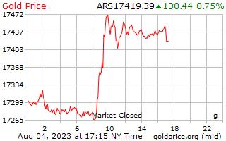 1 ngày vàng giá mỗi gam trong Argentine Peso