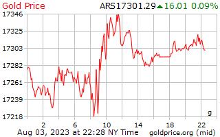 1 Tag Gold Preis pro Gramm in argentinischen Pesos