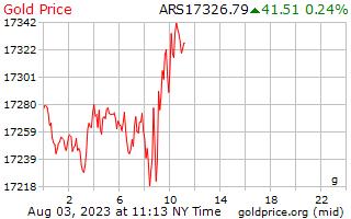 1 день золото цена за грамм в аргентинских песо