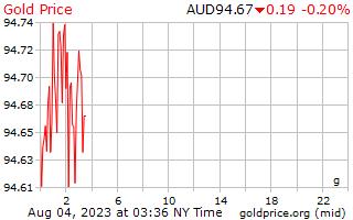 1 วันทองราคาต่อกรัมในดอลลาร์ออสเตรเลีย