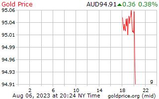 1 hari Gold Harga per Gram dalam dolar Australia