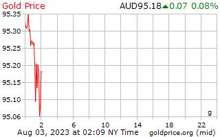 سعر الذهب يوم 1 جرام بالدولار الأسترالي