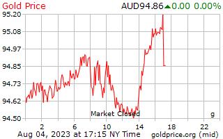 1 Day Gold Price per Gram in Australian Dollars