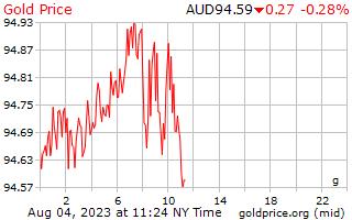 1 день золото цена за грамм в австралийских долларах