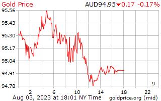1 giorno oro prezzo al grammo in dollari australiani