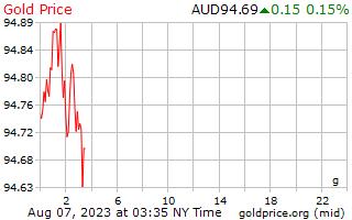 1 dia de ouro preço por grama em dólares australianos