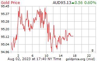 1 hari emas harga per Gram dalam dolar Australia
