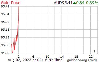 1 天黃金價格每克在澳元