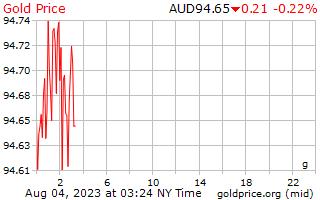 1 दिन सोने की कीमत प्रति ग्राम ऑस्ट्रेलियाई डॉलर में