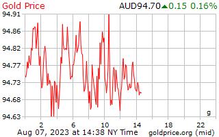 1 ημέρα χρυσός τιμή ανά γραμμάριο σε δολάρια Αυστραλίας