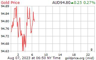 1 dag goud prijs per Gram in Australische Dollars