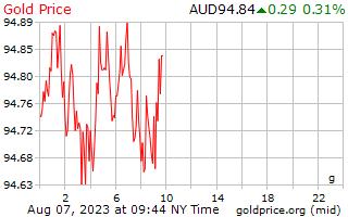 1 יום זהב המחיר לגרם בדולר אוסטרלי