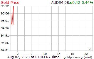 1 journée d'or prix euros le gramme en Dollars australiens