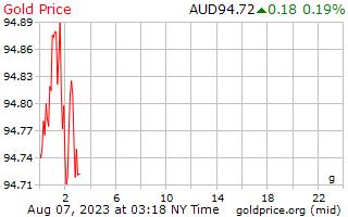 1 ngày vàng giá mỗi gam theo đô la Úc