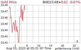 1 día de oro precio por gramo en Dinar de Bahrein