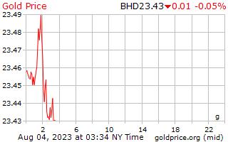 1 dag goud prijs per Gram in Bahrein Dinar