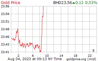 1 ngày vàng giá mỗi gam ở Bahrain Dinar