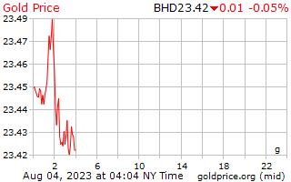 1 hari Gold Harga per Gram di Bahrain Dinar