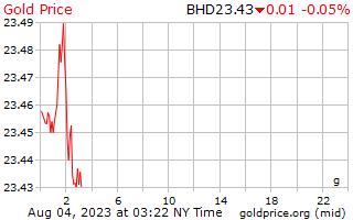 1 hari emas harga per Gram Bahrain Dinar