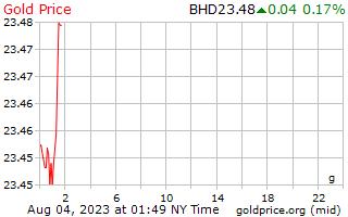 1 giorno oro prezzo al grammo in Bahrain Dinar