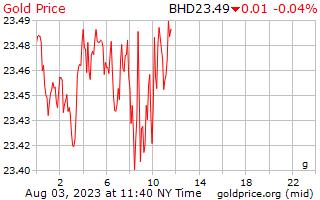 1 Day Gold Price per Gram in Bahrain Dinar