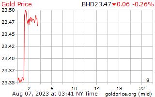 1 journée d'or prix euros le gramme en Dinar de Bahreïn