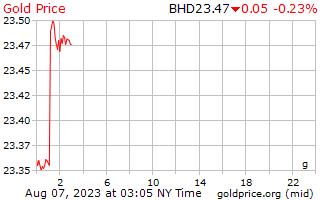 1 天黃金價格每克在巴林第納爾