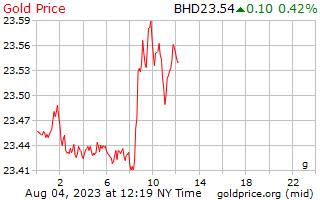 سعر الذهب يوم 1 جرام بالدينار البحريني