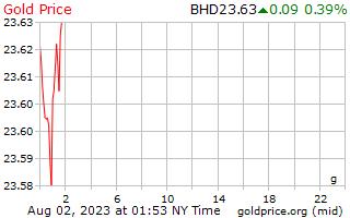 バーレーン ディナールのグラムあたり 1 日ゴールドの価格