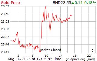 1 dia de ouro preço por grama em Dinar do Bahrein