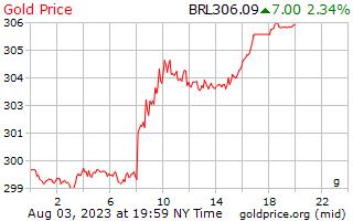 1 giorno oro prezzo per grammo in Real brasiliani