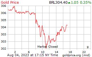 1 ημέρα χρυσός τιμή ανά γραμμάριο στη βραζιλιάνικη Reals