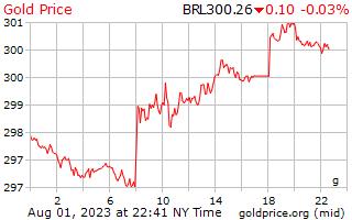 1 día de oro precio por gramo en reales brasileños