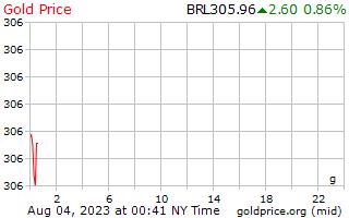 1 hari Gold Harga per Gram di Brasil Real