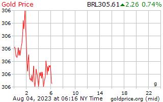1 dag goud prijs per Gram in Braziliaanse Reals
