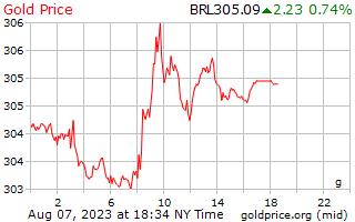 ブラジル レアルのグラムあたり 1 日ゴールドの価格