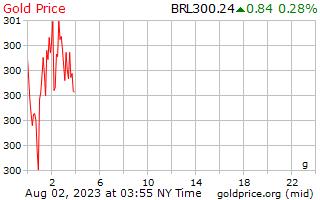 1 יום זהב המחיר לגרם ב באמת ברזילאי