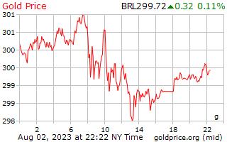 1 Day Gold Price per Gram in Brazilian Reals