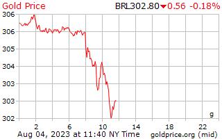 1 일 골드 브라질 헛소리 아냐 진짜 야에 그램 당 가격