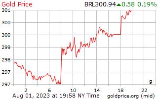 1 journée d'or prix euros le gramme en Reals brésiliens