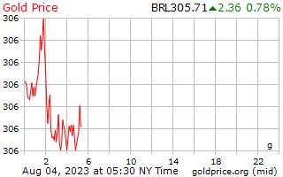 1 hari emas harga per Gram dalam Reals Brazil