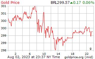 1 день золото цена за грамм в бразильских реалов