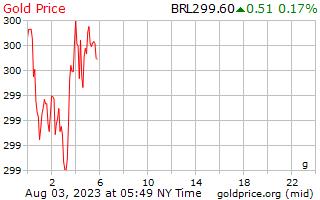 1 dia de ouro preço por grama em reais