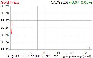 1 天黄金价格每克在加元