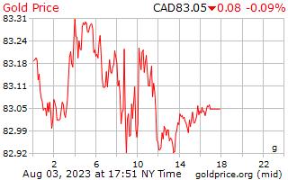1 天黃金價格每克在加元