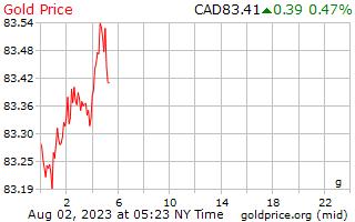 1 วันทองราคาต่อกรัมในดอลลาร์แคนาดา